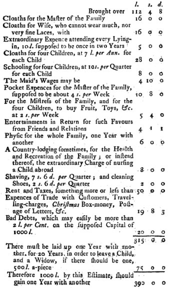 Mary Johnson's household budget 1750